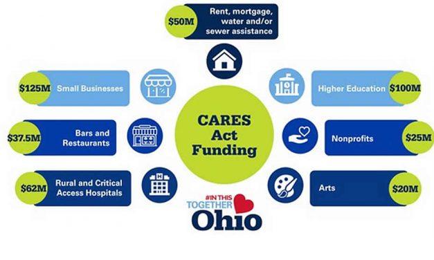 Ohio Announces new round of emergency funding